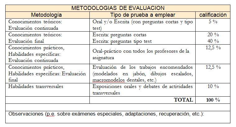 ANATOMÍA DE CABEZA Y CUELLO Y BUCODENTAL HUMANA | guias.usal.es