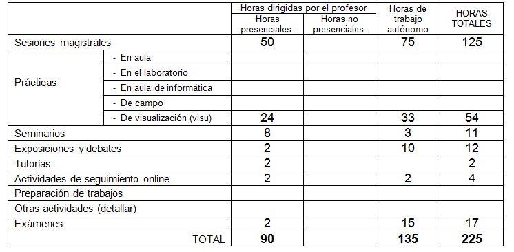 ANATOMÍA I: GENERAL | guias.usal.es